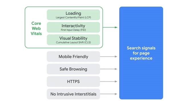 Important website signals that Google view when seeing how good a site is and its SEO